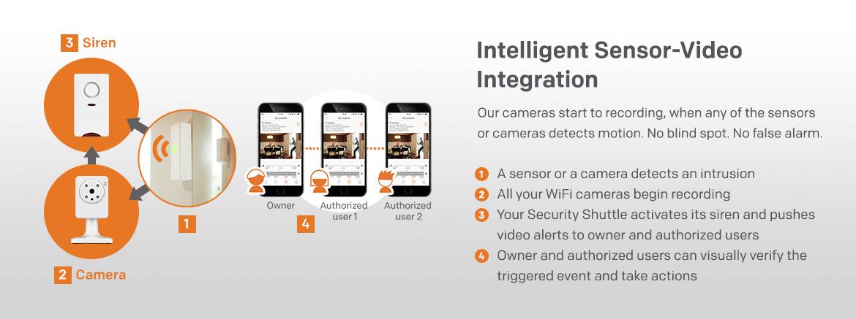 home8 intelligent sensor-video integration has no false alarms and detects intrusion